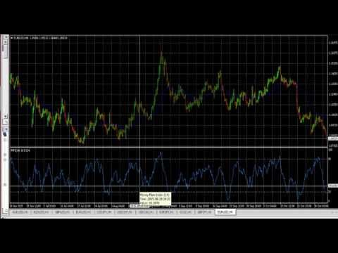 Money Flow Index Indicator - Advanced Forex Strategies