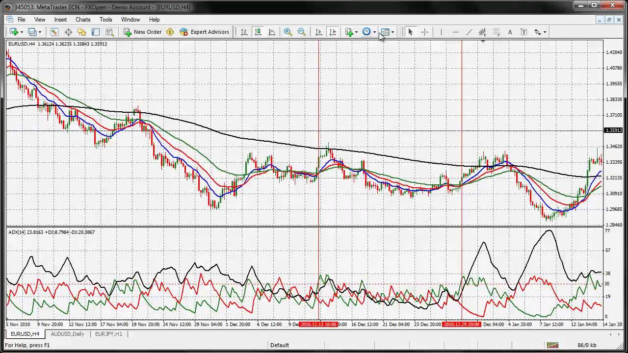 ADX and Moving Averages Indicator