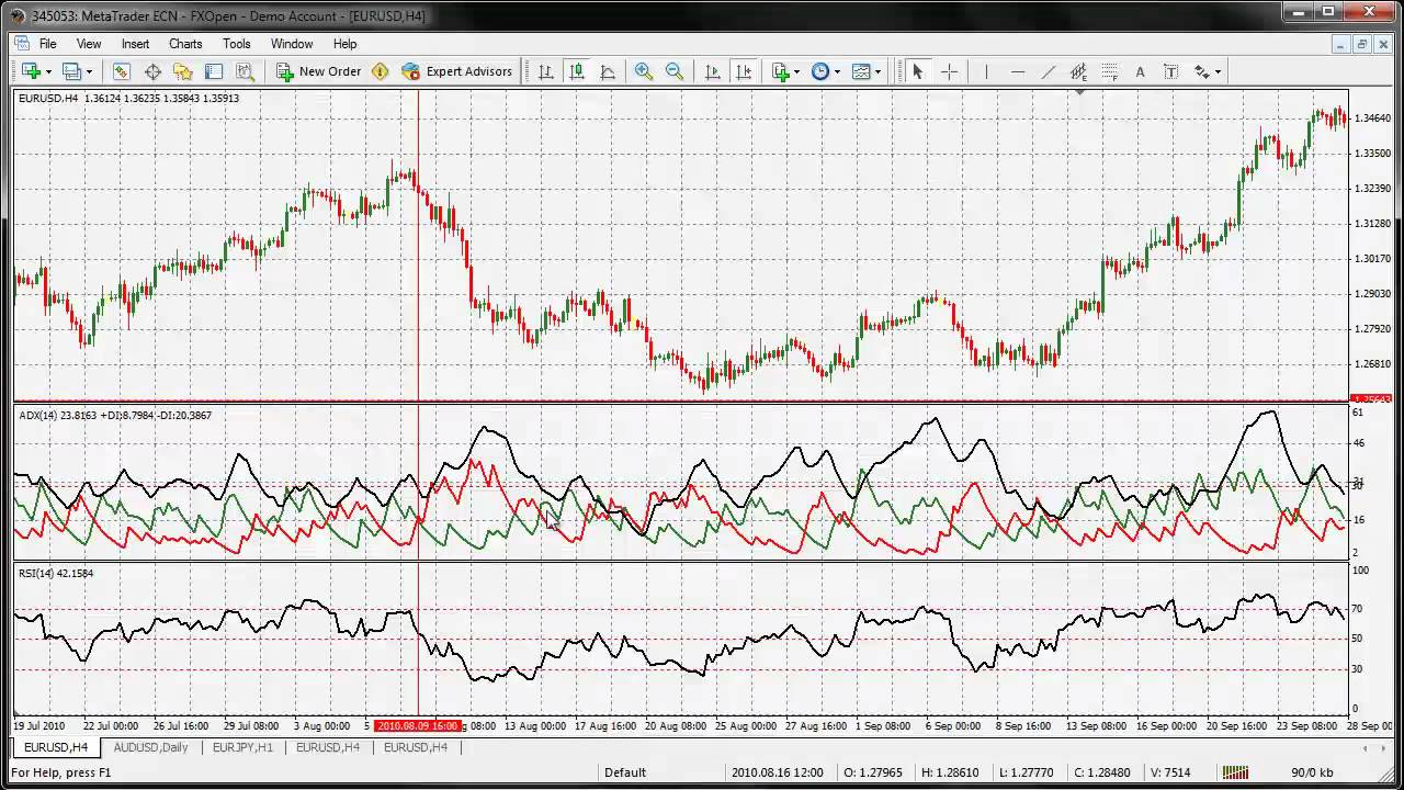 Advanced ADX Forex Trading Strategy