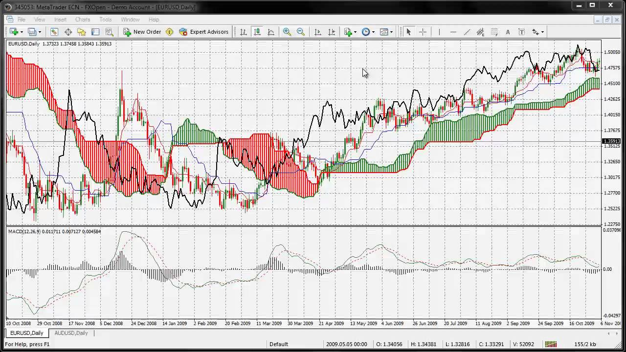 iMACD and Ichimuko Indicator - Advanced Forex Strategies