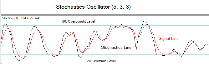 Stochastic divergence trading strategy