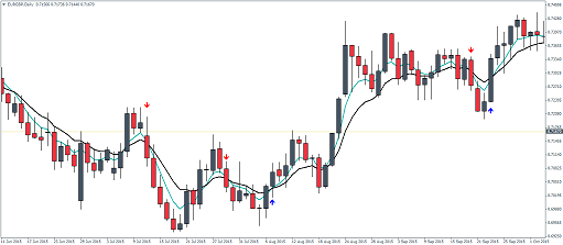 Forex strategy ema crossover