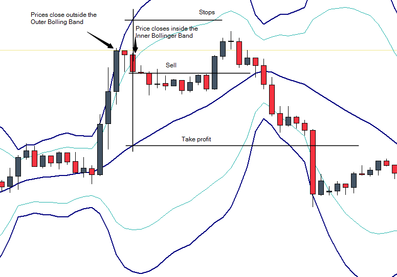 Bollinger bands with fibonacci