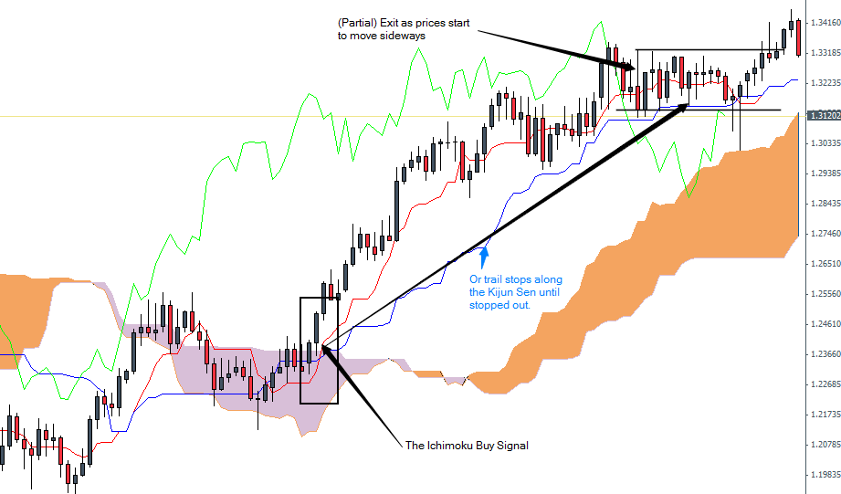 Best ichimoku settings forex