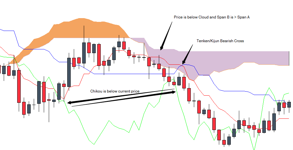 Advanced candlesticks ichimoku strategies forex trading