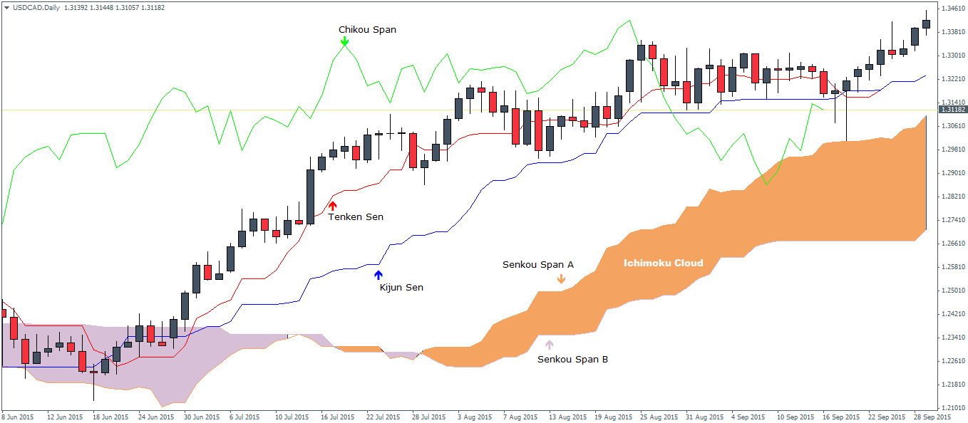 Ichimoku day trading strategies