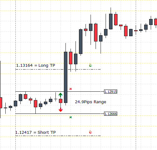 Forex london session breakout