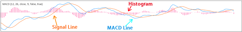 Forex macd explained