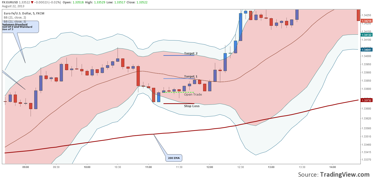 How do bollinger bands work