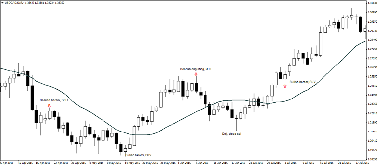 Candlestick Patterns Strategy with Moving Averages