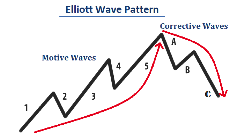 Forex elliott wave strategy
