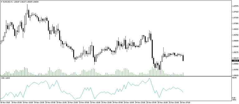 Obv indicator forex