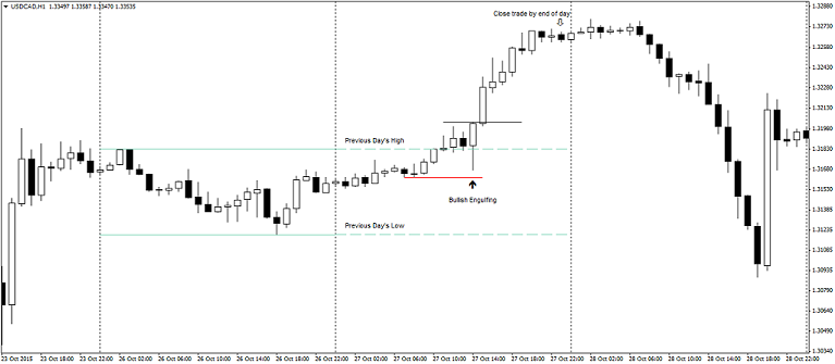 Day trading forex strategies work