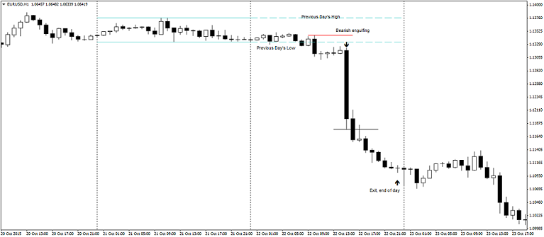 Simple Day trading strategy – Sell set up example