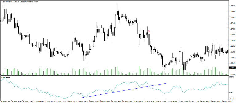 Using the OBV Indicator with Trend Lines