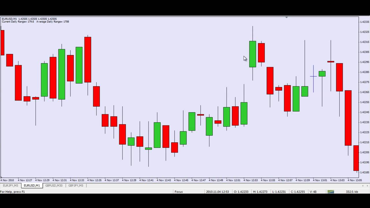 London Open Breakout Strategy - Advanced Forex Strategies