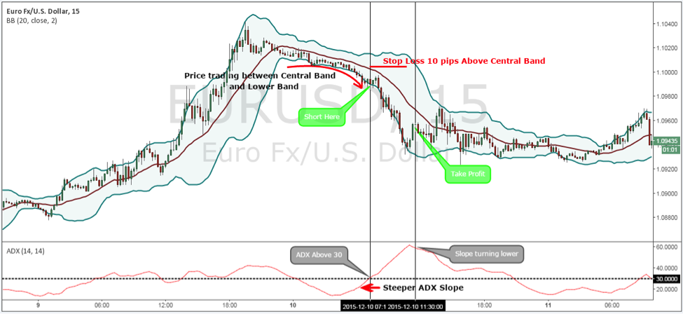 Adx trading strategies