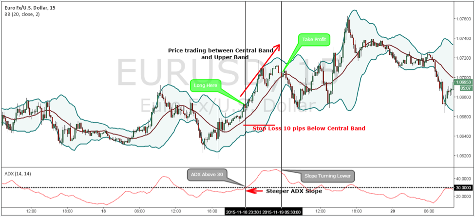 Bollinger bands and adx indicator