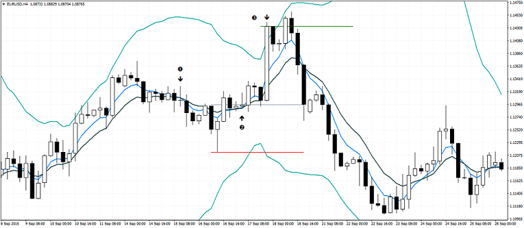 Bollinger Bands and Moving Average - Buy Signal