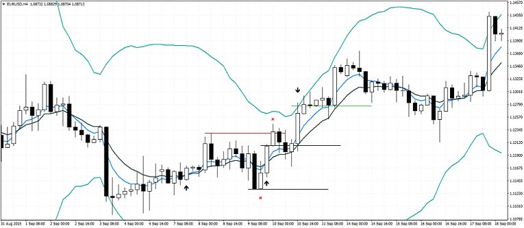 Bollinger Bands and Moving Average - Failed Trade
