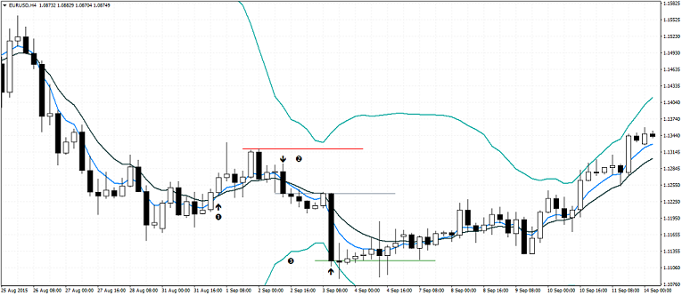 Bollinger Bands and Moving Average - Sell Signal