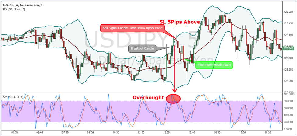 Rsi and bollinger bands strategy