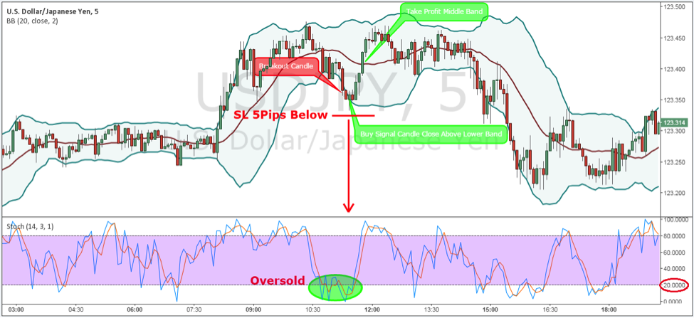 Bollinger bands deviation strategy