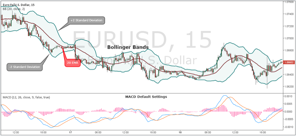 Strategi forex bollinger band