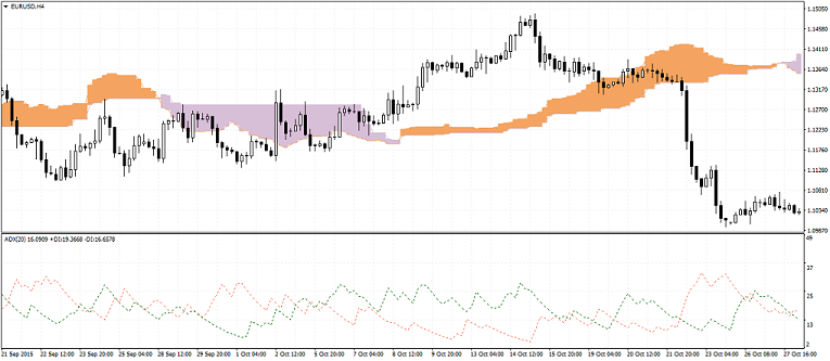 Advanced candlesticks and ichimoku strategies for forex trading part i