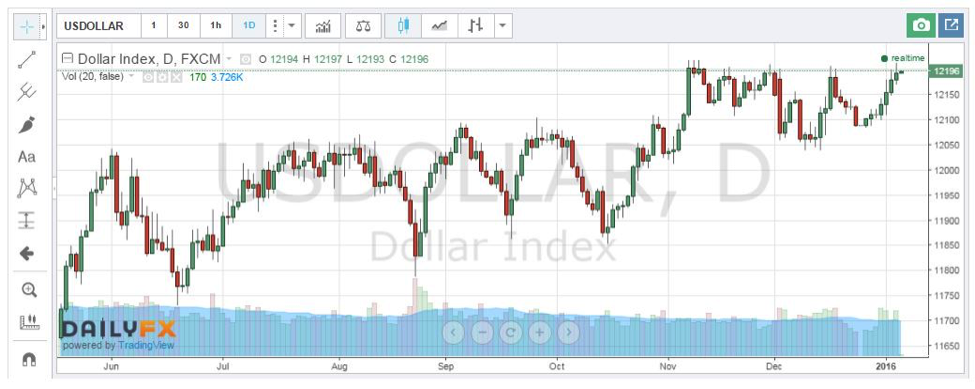 Free forex charts for website