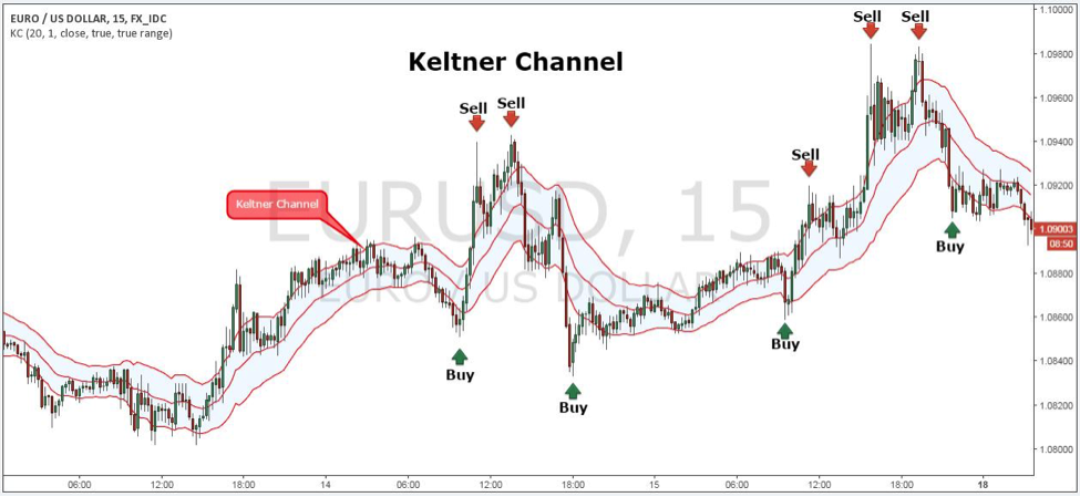 Donchian channels vs bollinger bands