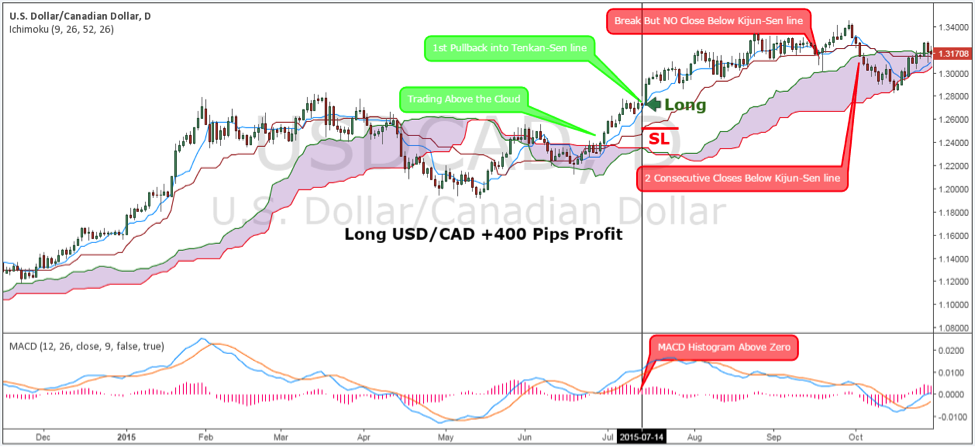 Trading strategies ichimoku