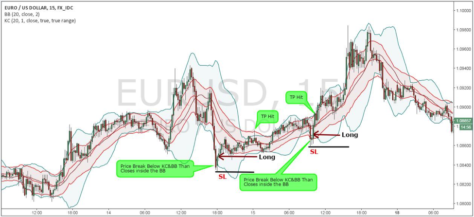 Bollinger bands channel