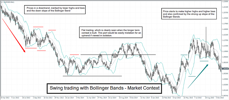 Understanding the bollinger bands