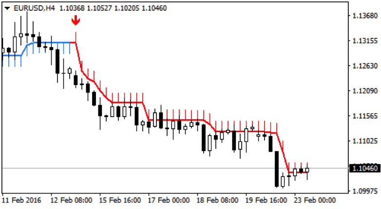 Forex buy sell arrows indicator