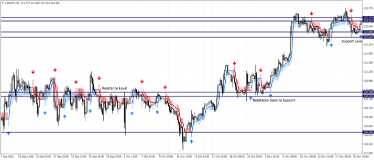 Buy Sell Arrow Scalper MT4 Indicator - Support and Resistance Line