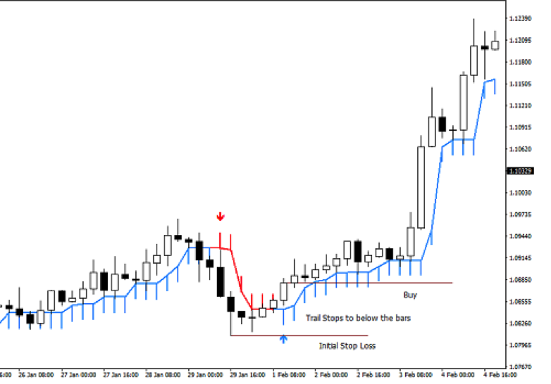 Forex buy or sell indicator
