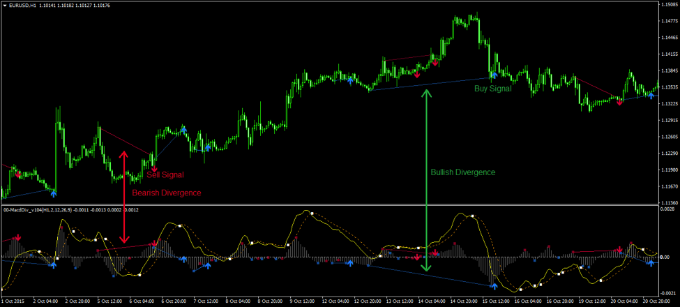 Trading indicators macd