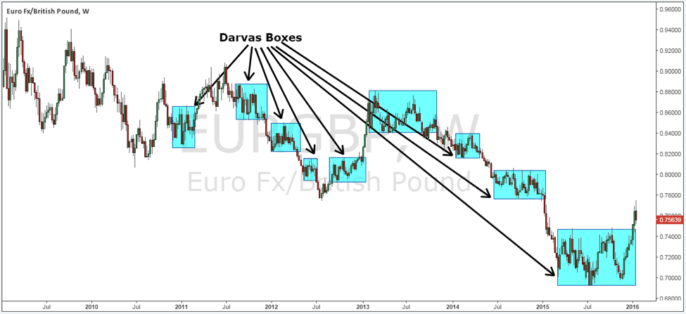 Darvas box theory forex