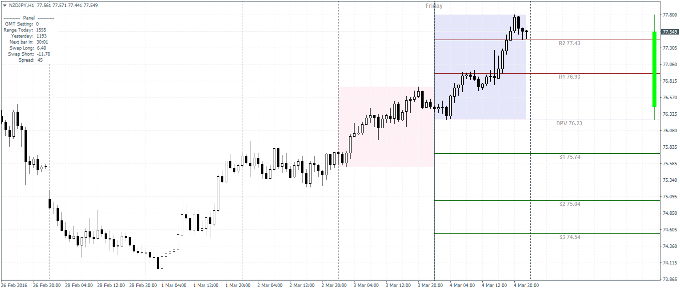 Forex Prediction MT4 Indicator - Free MT4 Indicator