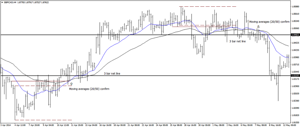 3 Bar Net Line Strategy - Combining with Moving Averages
