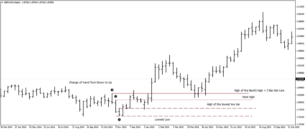 3 Bar Net Line Strategy - Trading Downtrends