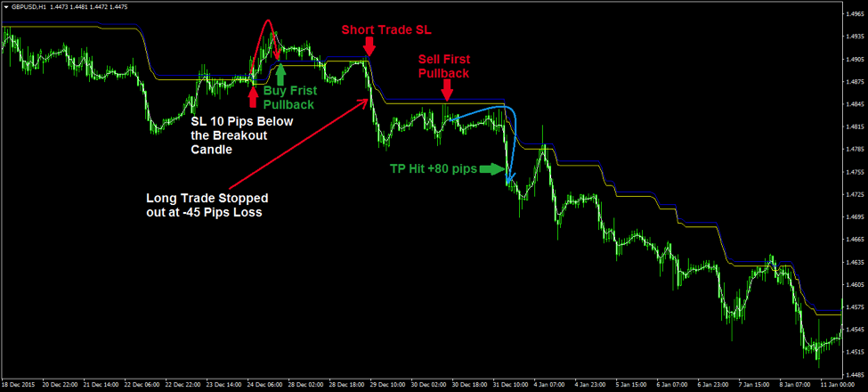 Simple easy forex trading system