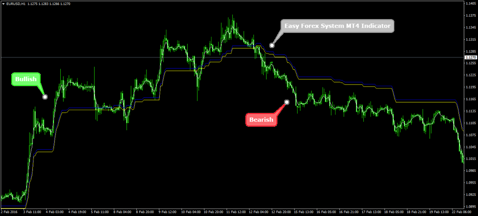 Simple mechanical forex system