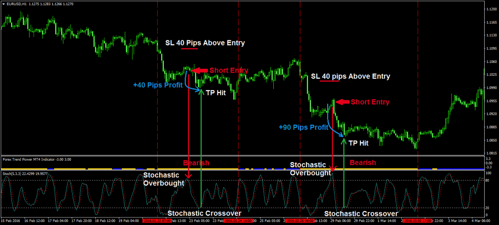 Forex power indicator mt4