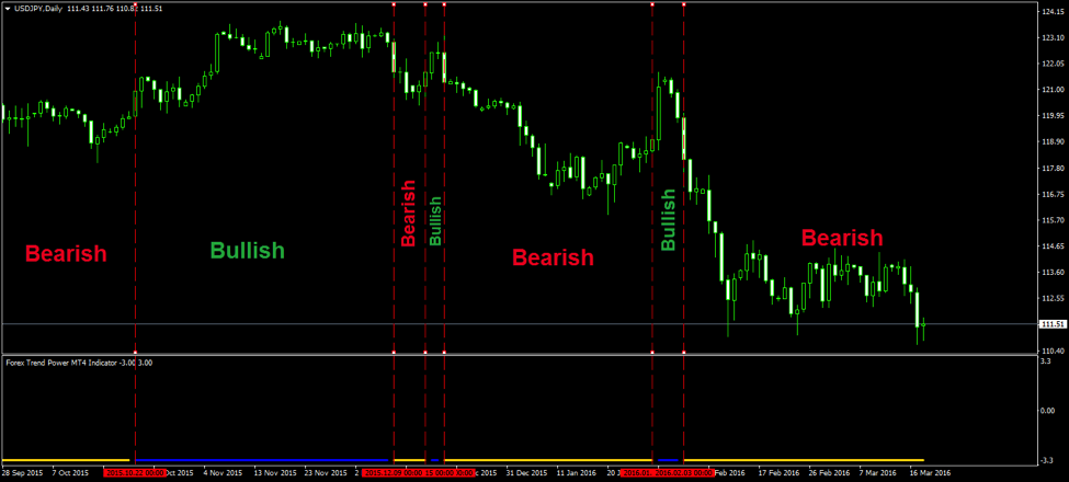 Forex Trend Power MT4 Indicator