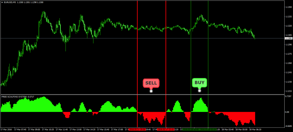 What is the best indicator to scalping forex