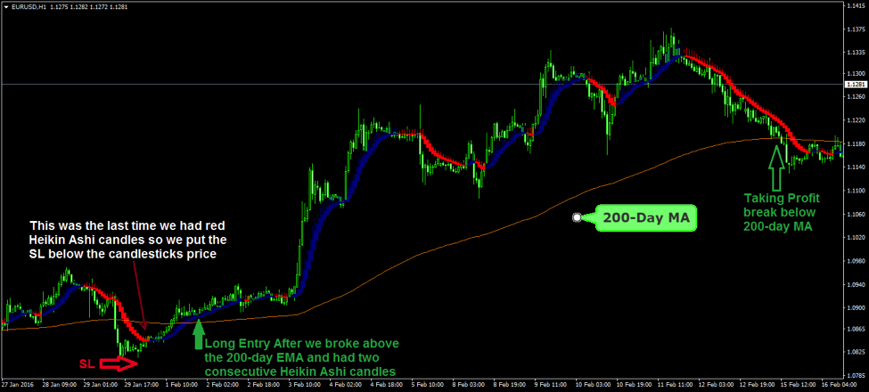 Forex heiken ashi smoothed trading system