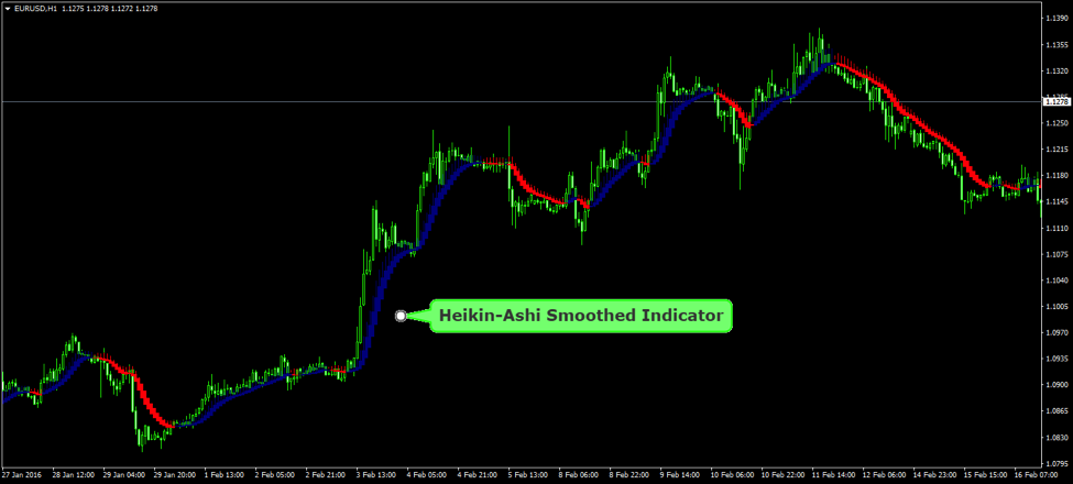 Heikin-Ashi Candlesticks are based on price data from the current open-high-low-close, the current Heikin-Ashi values, and the prior Heikin-Ashi values.