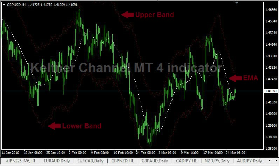 Keltner channel forex indicator